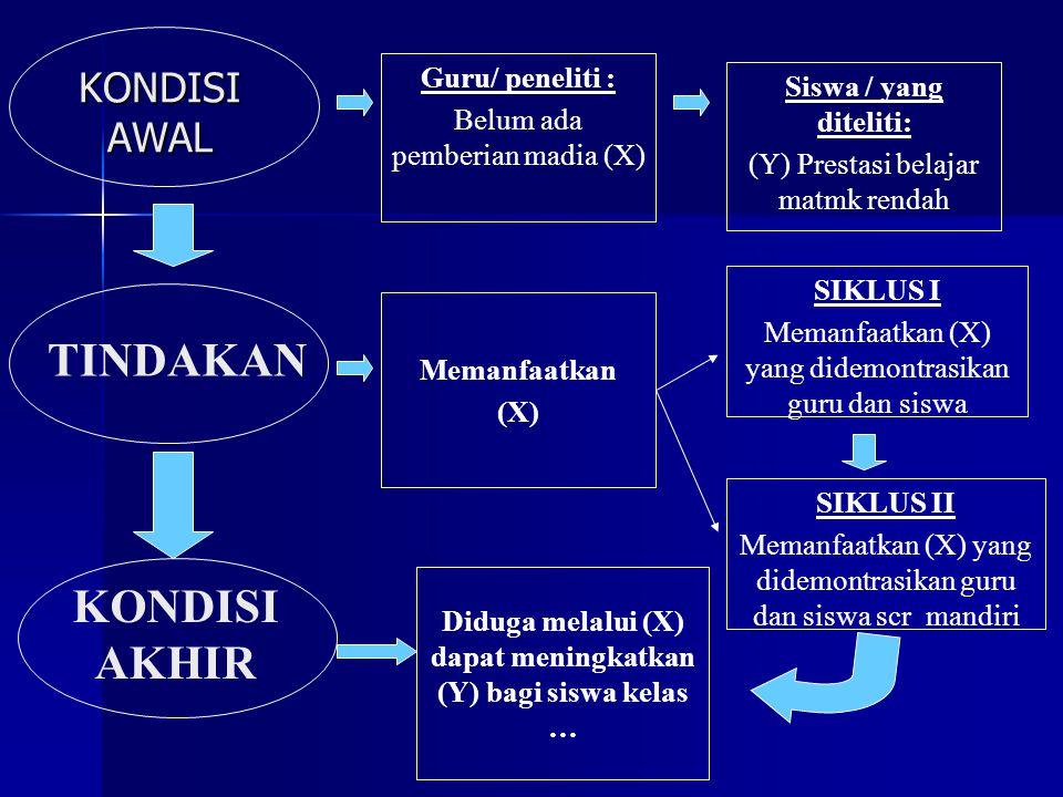 KONDISI AWAL TINDAKAN Guru/ peneliti : Belum ada pemberian madia (X) Siswa / yang diteliti: (Y) Prestasi belajar matmk rendah Memanfaatkan (X) SIKLUS I Memanfaatkan (X) yang didemontrasikan guru dan siswa SIKLUS II Memanfaatkan (X) yang didemontrasikan guru dan siswa scr mandiri Diduga melalui (X) dapat meningkatkan (Y) bagi siswa kelas … KONDISI AKHIR