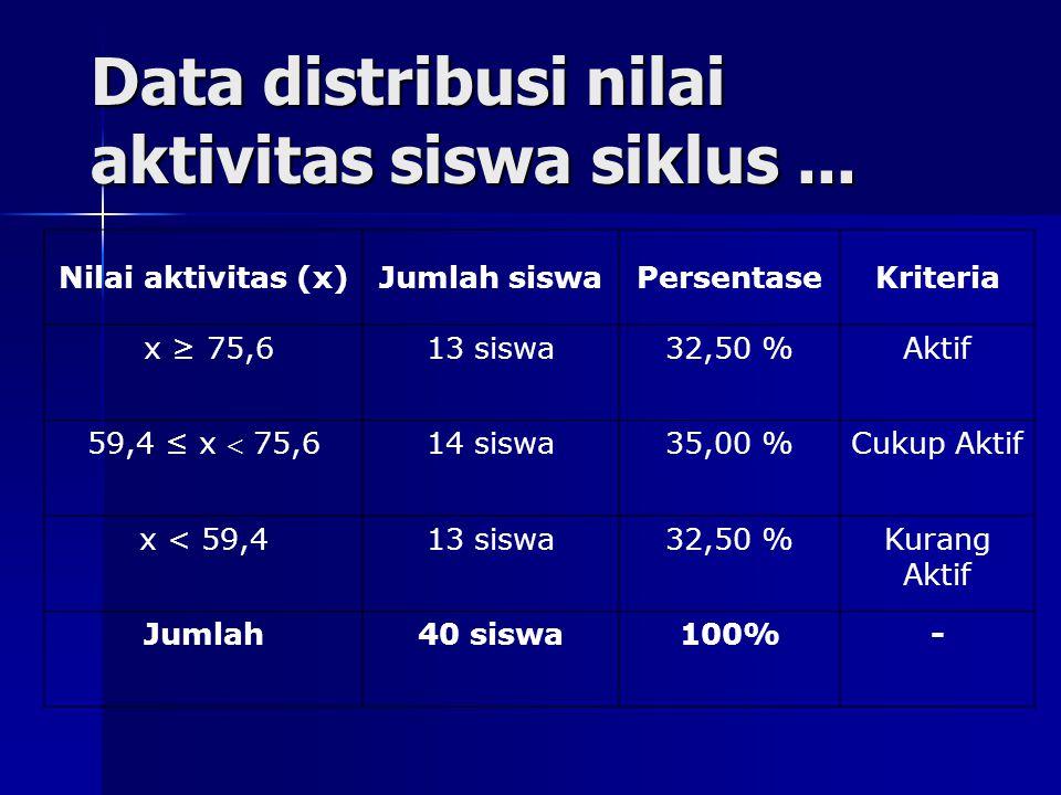 Data distribusi nilai aktivitas siswa siklus...