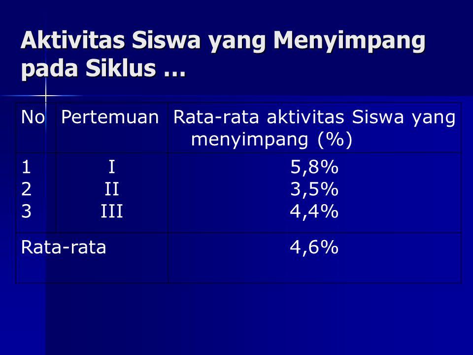 Aktivitas Siswa yang Menyimpang pada Siklus … NoPertemuanRata-rata aktivitas Siswa yang menyimpang (%) 123123 I II III 5,8% 3,5% 4,4% Rata-rata4,6%
