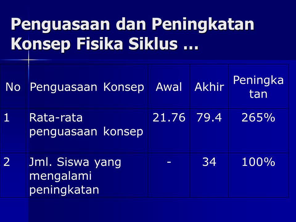 Penguasaan dan Peningkatan Konsep Fisika Siklus … NoPenguasaan KonsepAwalAkhir Peningka tan 1Rata-rata penguasaan konsep 21.7679.4265% 2Jml.