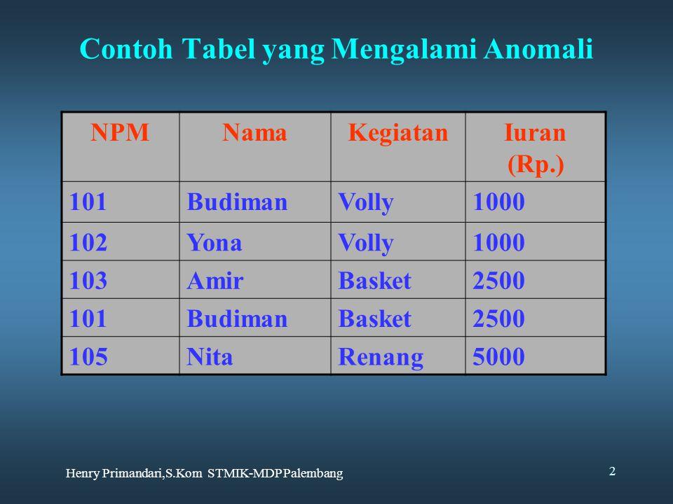 Henry Primandari,S.Kom STMIK-MDP Palembang 2 Contoh Tabel yang Mengalami Anomali NPMNamaKegiatanIuran (Rp.) 101BudimanVolly1000 102YonaVolly1000 103Am