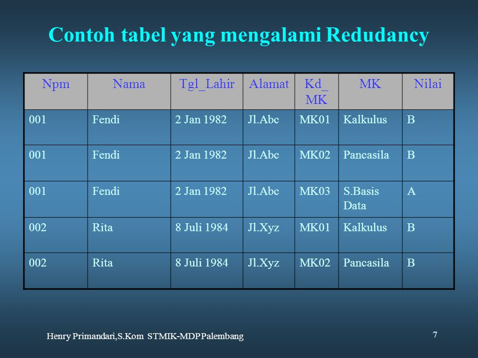 Henry Primandari,S.Kom STMIK-MDP Palembang 7 Contoh tabel yang mengalami Redudancy NpmNamaTgl_LahirAlamatKd_ MK MKNilai 001Fendi2 Jan 1982Jl.AbcMK01Ka
