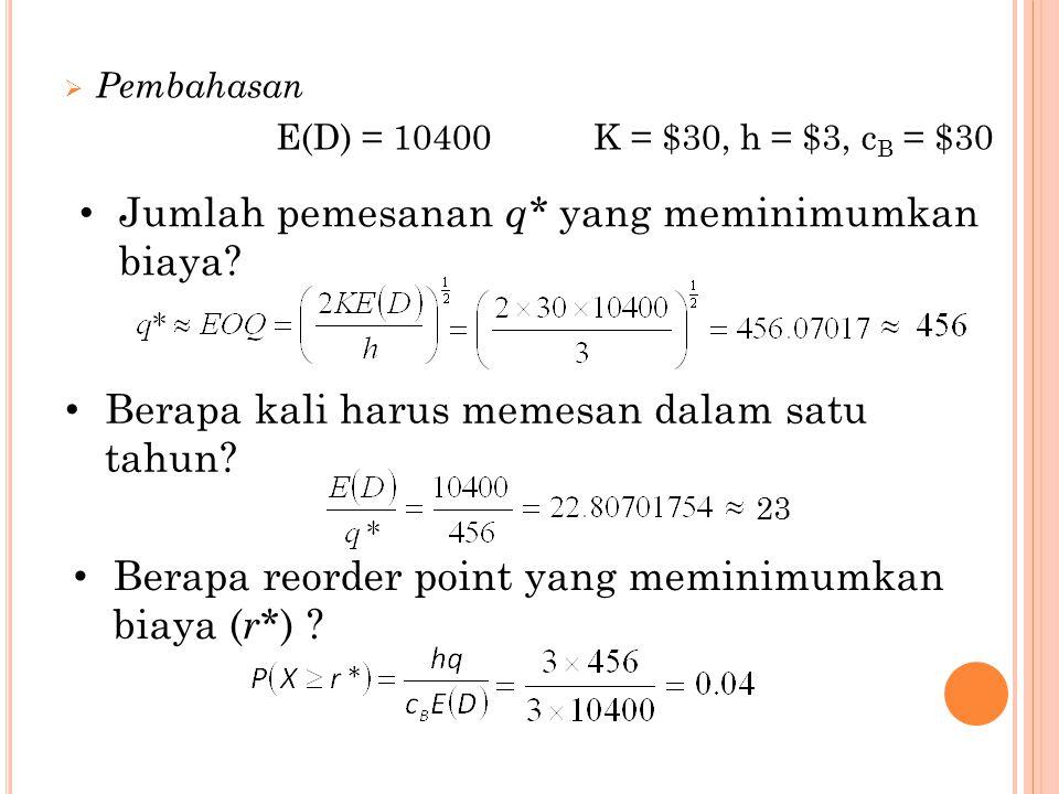  Pembahasan E(D) = 10400K = $30, h = $3, c B = $30 Jumlah pemesanan q* yang meminimumkan biaya? Berapa kali harus memesan dalam satu tahun? Berapa re