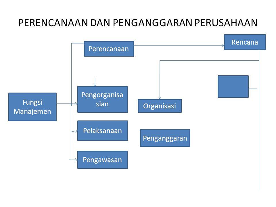 PERENCANAAN DAN PENGANGGARAN PERUSAHAAN Fungsi Manajemen Perencanaan Rencana Pengorganisa sian Pelaksanaan Pengawasan Organisasi Penganggaran