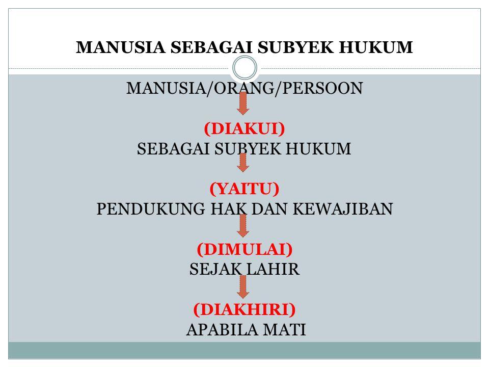 MANUSIA SEBAGAI SUBYEK HUKUM MANUSIA/ORANG/PERSOON (DIAKUI) SEBAGAI SUBYEK HUKUM (YAITU) PENDUKUNG HAK DAN KEWAJIBAN (DIMULAI) SEJAK LAHIR (DIAKHIRI)