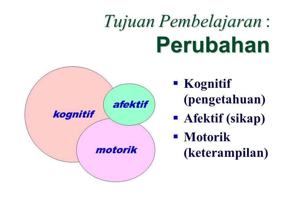 Tujuan Pembelajaran Perubahan Tujuan Pembelajaran : Perubahan  Kognitif (pengetahuan)  Afektif (sikap)  Motorik (keterampilan) kognitif motorik afektif