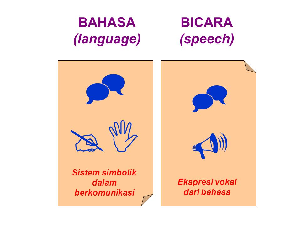  BAHASA (language) BICARA (speech) Sistem simbolik dalam berkomunikasi Ekspresi vokal dari bahasa  