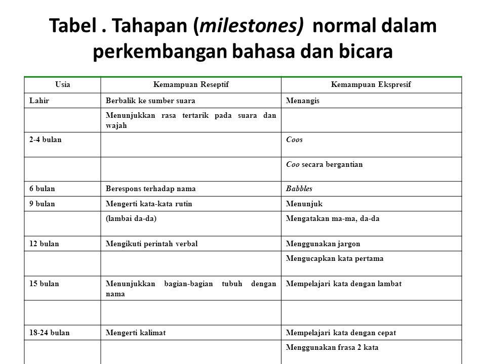 Tabel. Tahapan (milestones) normal dalam perkembangan bahasa dan bicara UsiaKemampuan ReseptifKemampuan Ekspresif LahirBerbalik ke sumber suaraMenangi