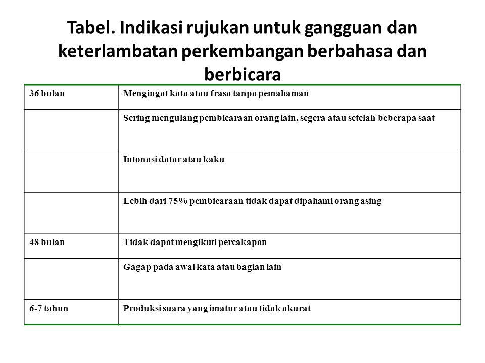 Tabel. Indikasi rujukan untuk gangguan dan keterlambatan perkembangan berbahasa dan berbicara 36 bulanMengingat kata atau frasa tanpa pemahaman Sering