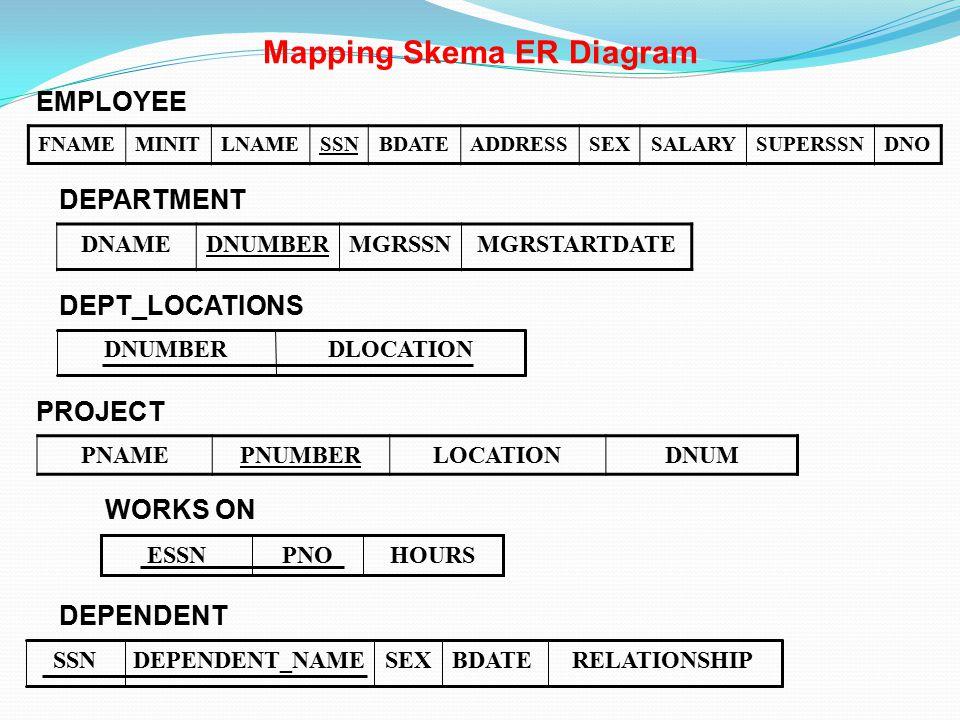 FNAMEMINITLNAMESSNBDATEADDRESSSEXSALARYSUPERSSNDNO Mapping Skema ER Diagram DNAMEDNUMBERMGRSSNMGRSTARTDATE DEPARTMENT PNAMEPNUMBERLOCATIONDNUM PROJECT