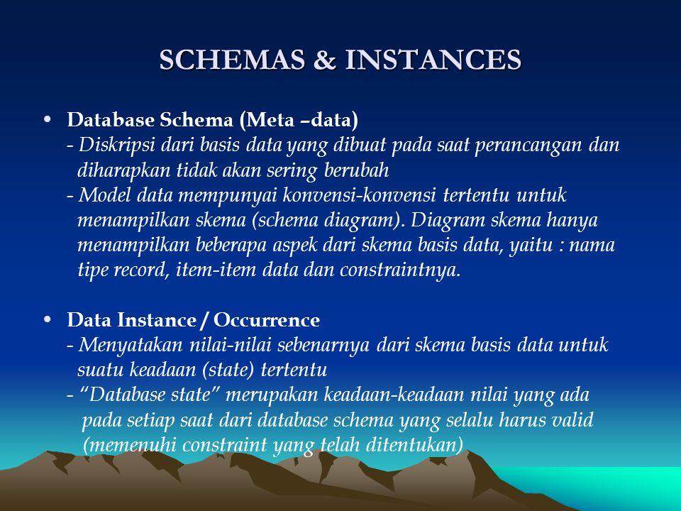 SCHEMAS & INSTANCES Database Schema (Meta –data) - Diskripsi dari basis data yang dibuat pada saat perancangan dan diharapkan tidak akan sering beruba