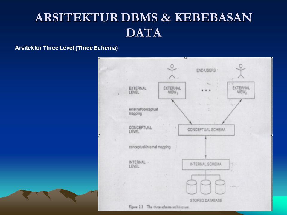 Internal Level (internal Scema) Menjelaskan struktur penyimpanan fisik dari basis data Menggunakan model data fisik