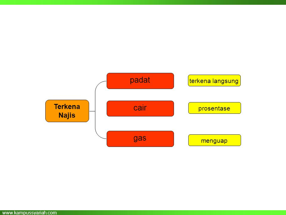 www.kampussyariah.com cair padat gas Terkena Najis terkena langsung prosentase menguap