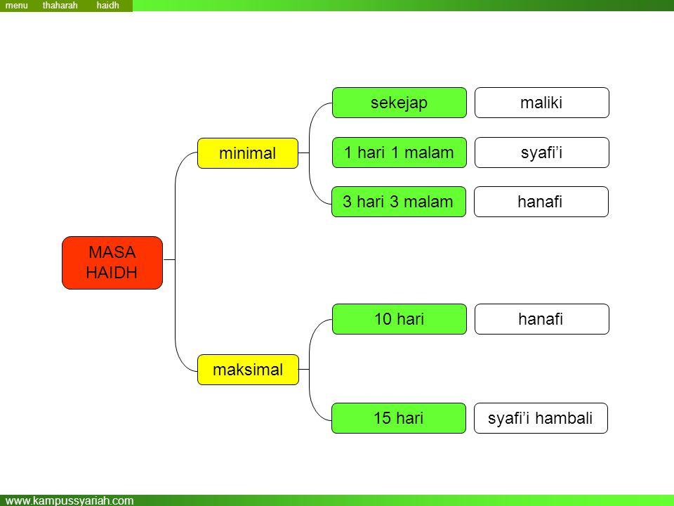 www.kampussyariah.com MASA HAIDH minimal maksimal sekejap 1 hari 1 malam 3 hari 3 malam maliki syafi'i hanafi 10 hari 15 hari hanafi syafi'i hambali haidh menu thaharah