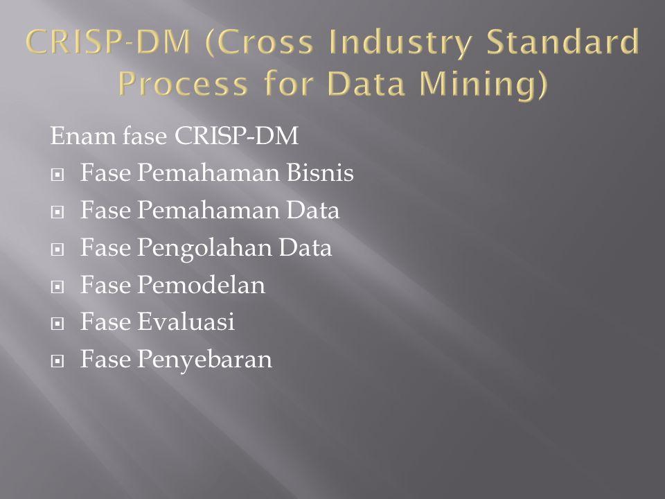 Enam fase CRISP-DM  Fase Pemahaman Bisnis  Fase Pemahaman Data  Fase Pengolahan Data  Fase Pemodelan  Fase Evaluasi  Fase Penyebaran