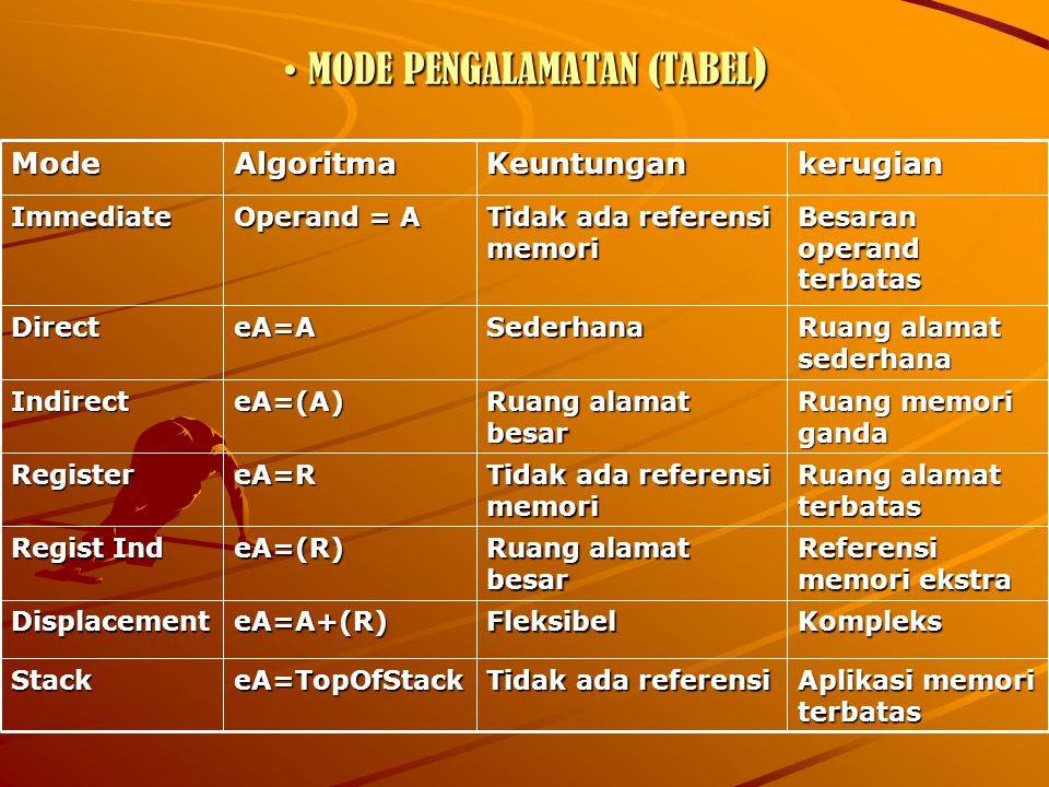MODE PENGALAMATAN (TABEL ) MODE PENGALAMATAN (TABEL ) Aplikasi memori terbatas Tidak ada referensi eA=TopOfStackStack KompleksFleksibeleA=A+(R)Displacement Referensi memori ekstra Ruang alamat besar eA=(R) Regist Ind Ruang alamat terbatas Tidak ada referensi memori eA=RRegister Ruang memori ganda Ruang alamat besar eA=(A)Indirect Ruang alamat sederhana SederhanaeA=ADirect Besaran operand terbatas Tidak ada referensi memori Operand = A ImmediatekerugianKeuntunganAlgoritmaMode