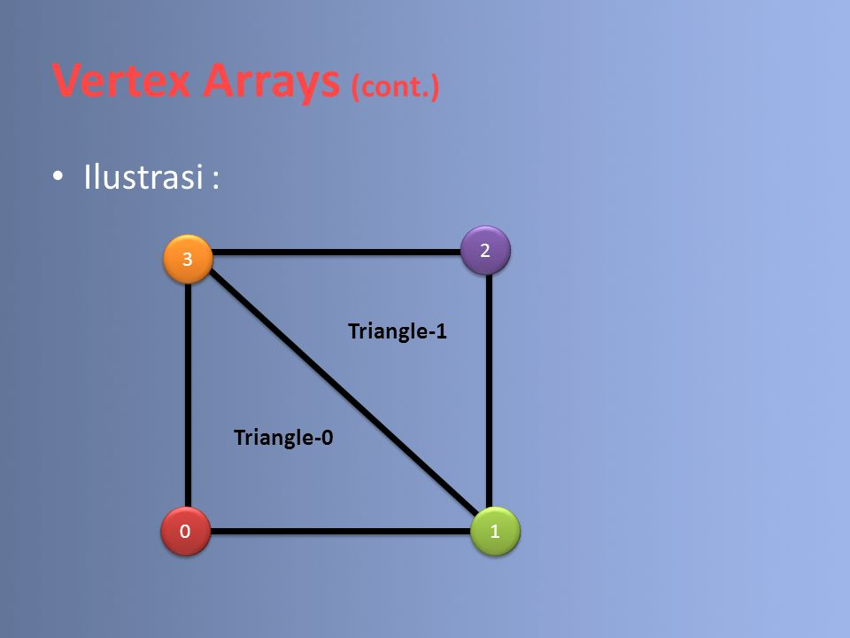 Vertex Arrays (cont.) Ilustrasi : 3 3 2 2 0 0 1 1 Triangle-0 Triangle-1