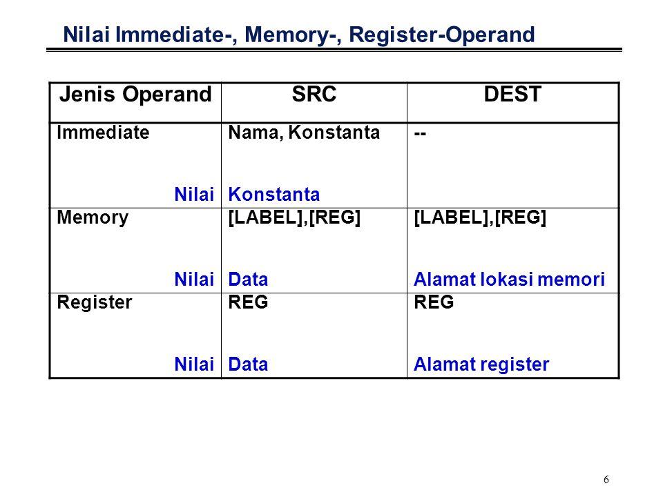 6 Nilai Immediate-, Memory-, Register-Operand Jenis OperandSRCDEST Immediate Nilai Nama, Konstanta Konstanta -- Memory Nilai [LABEL],[REG] Data [LABEL],[REG] Alamat lokasi memori Register Nilai REG Data REG Alamat register