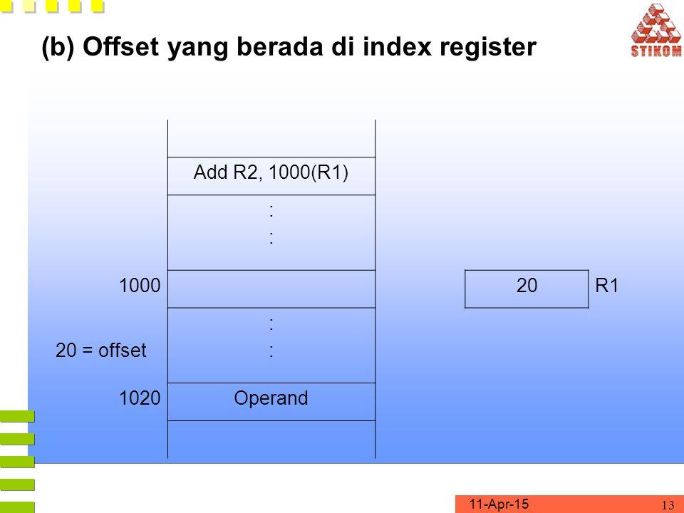 11-Apr-15 13 (b) Offset yang berada di index register Add R2, 1000(R1) :::: 100020R1 20 = offset :::: 1020Operand