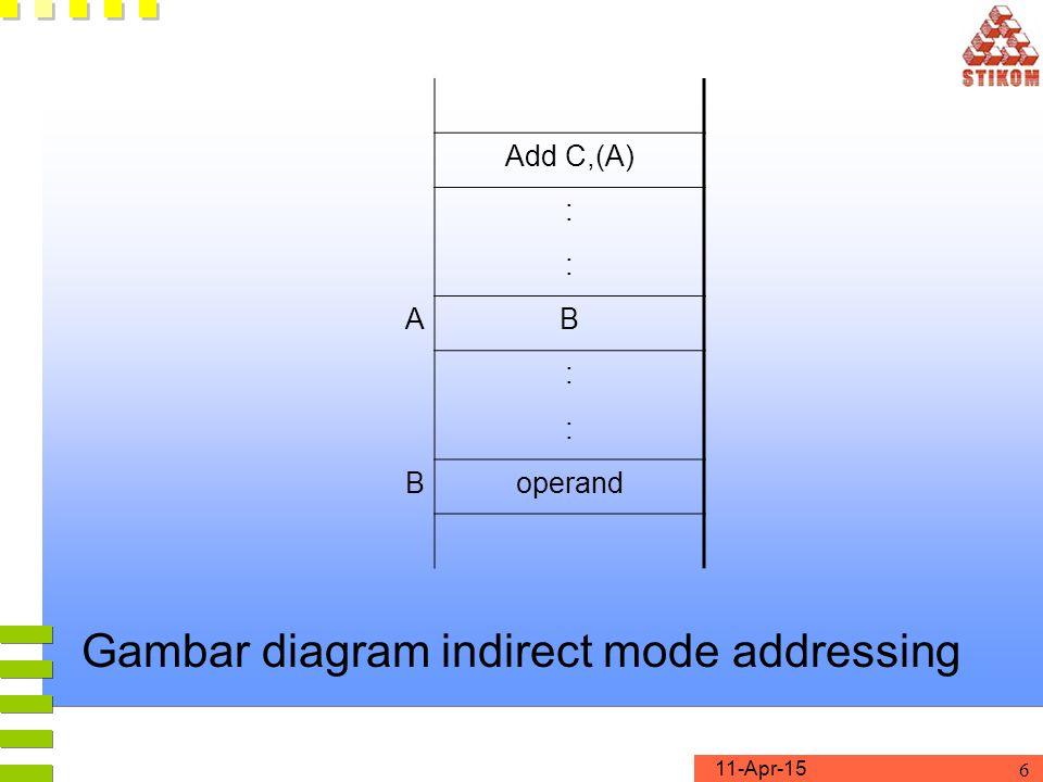 11-Apr-15 6 Gambar diagram indirect mode addressing Add C,(A) : : AB : : Boperand