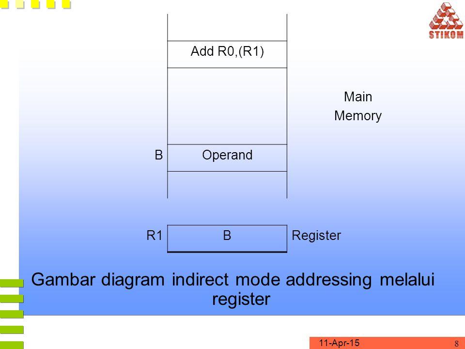 11-Apr-15 8 Gambar diagram indirect mode addressing melalui register Add R0,(R1) Main Memory BOperand R1BRegister