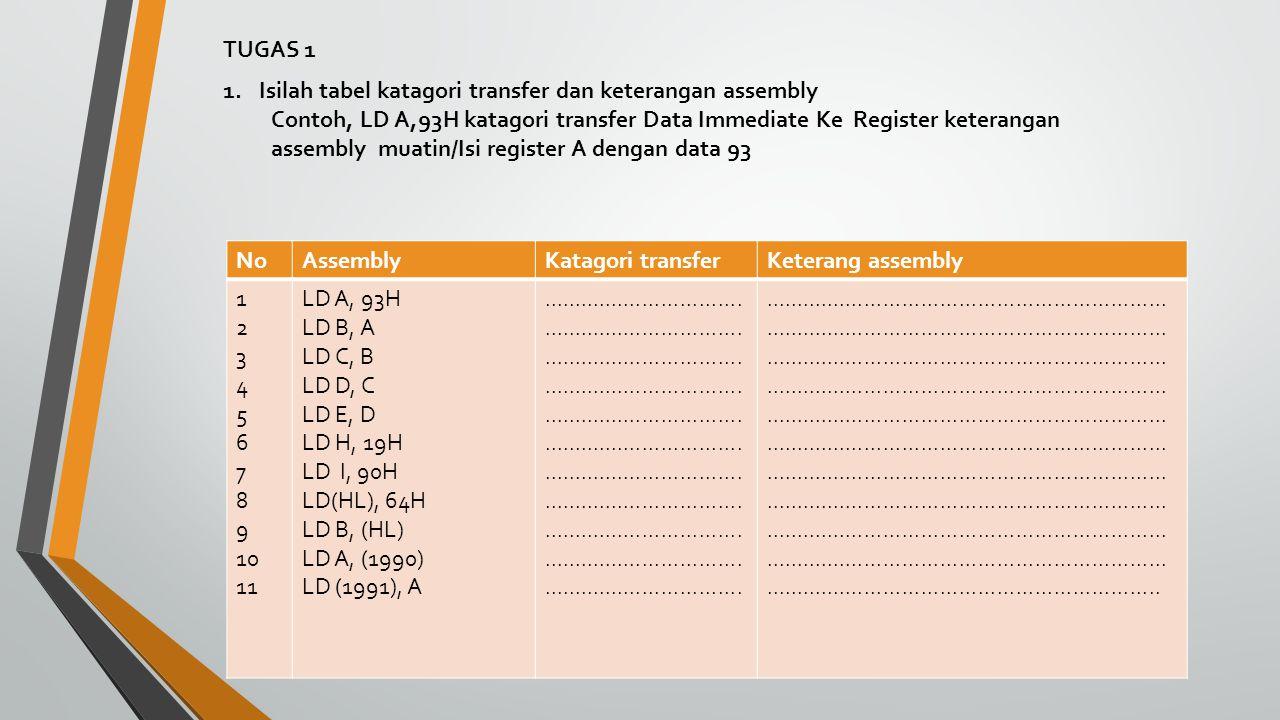 NoAssemblyKatagori transferKeterang assembly 1 2 3 4 5 6 7 8 9 10 11 LD A, 93H LD B, A LD C, B LD D, C LD E, D LD H, 19H LD I, 90H LD(HL), 64H LD B, (HL) LD A, (1990) LD (1991), A...............................................................................................................................................................................................................................................................................................................................................................................................................................................................................................................................................................................................................................................................................................................................................................................................................................................................................................................................................................................................................................................................................................