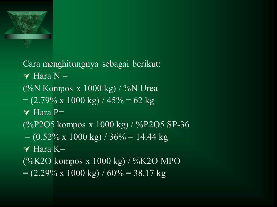 Cara menghitungnya sebagai berikut:  Hara N = (%N Kompos x 1000 kg) / %N Urea = (2.79% x 1000 kg) / 45% = 62 kg  Hara P= (%P2O5 kompos x 1000 kg) /