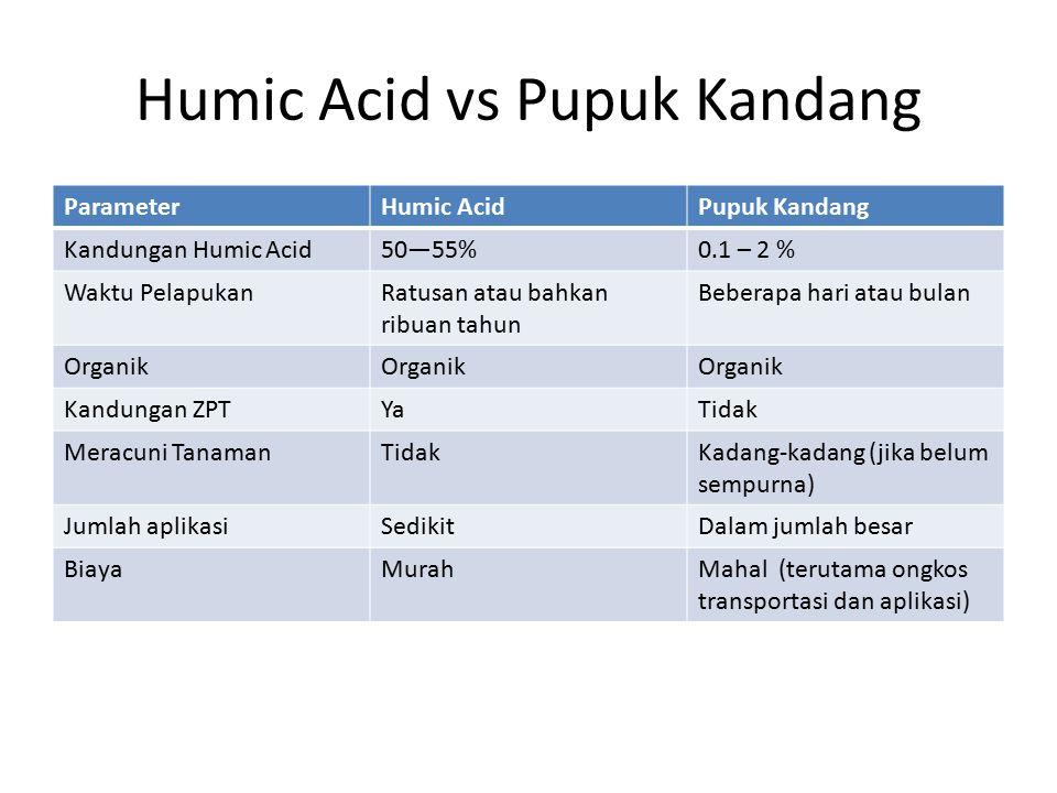 Humic Acid vs Pupuk Kandang ParameterHumic AcidPupuk Kandang Kandungan Humic Acid50—55%0.1 – 2 % Waktu PelapukanRatusan atau bahkan ribuan tahun Beber