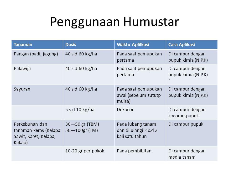 Penggunaan Humustar TanamanDosisWaktu AplilkasiCara Aplikasi Pangan (padi, jagung)40 s.d 60 kg/haPada saat pemupukan pertama Di campur dengan pupuk ki