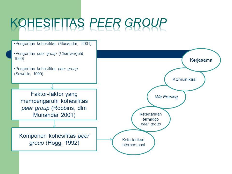 Pengertian kohesifitas (Munandar, 2001) Pengertian peer group (Chartwrigeht, 1960) Pengertian kohesifitas peer group (Suwarto, 1999) Faktor-faktor yan