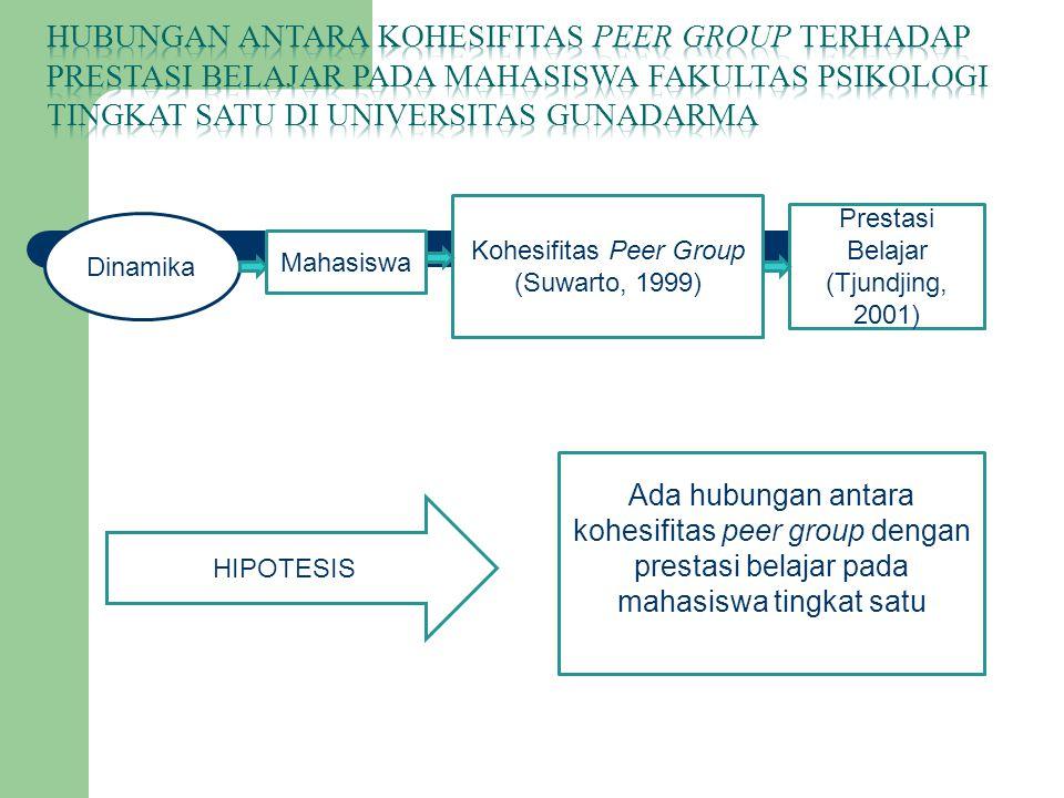 Dinamika Mahasiswa Kohesifitas Peer Group (Suwarto, 1999) Prestasi Belajar (Tjundjing, 2001) Ada hubungan antara kohesifitas peer group dengan prestas