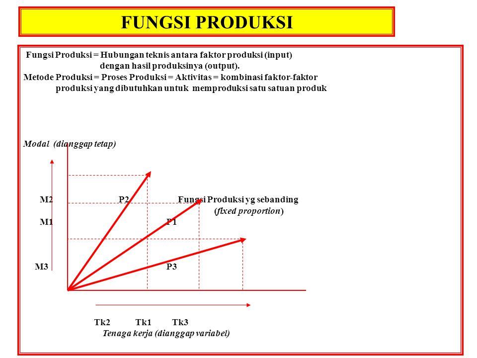 FUNGSI PRODUKSI Fungsi Produksi = Hubungan teknis antara faktor produksi (input) dengan hasil produksinya (output). Metode Produksi = Proses Produksi