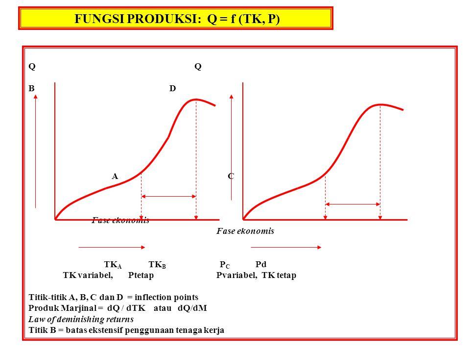 FUNGSI PRODUKSI: Q = f (TK, P) Q BD A C Fase ekonomis TK A TK B P C Pd TK variabel, PtetapPvariabel, TK tetap Titik-titik A, B, C dan D = inflection p