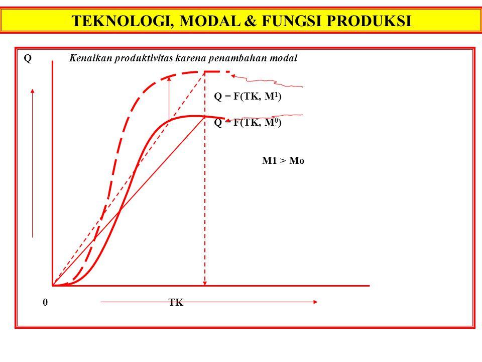 TEKNOLOGI, MODAL & FUNGSI PRODUKSI QKenaikan produktivitas karena penambahan modal Q = F(TK, M 1 ) Q = F(TK, M 0 ) M1 > Mo 0 TK