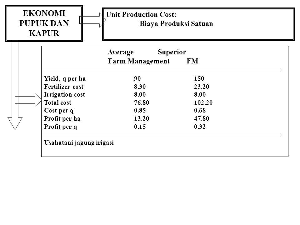 EKONOMI PUPUK DAN KAPUR Unit Production Cost: Biaya Produksi Satuan Average Superior Farm Management FM Yield, q per ha90150 Fertilizer cost8.3023.20