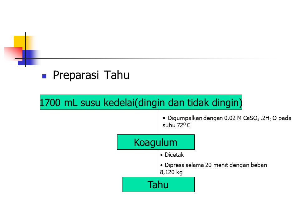 Preparasi Tahu 1700 mL susu kedelai(dingin dan tidak dingin) Koagulum Tahu Digumpalkan dengan 0,02 M CaSO 4.2H 2 O pada suhu 72 O C Dicetak Dipress se