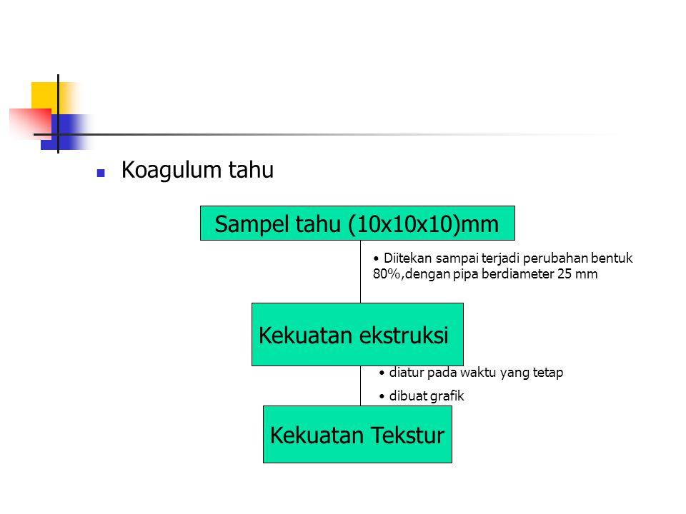 Koagulum tahu Sampel tahu (10x10x10)mm Diitekan sampai terjadi perubahan bentuk 80%,dengan pipa berdiameter 25 mm Kekuatan ekstruksi diatur pada waktu