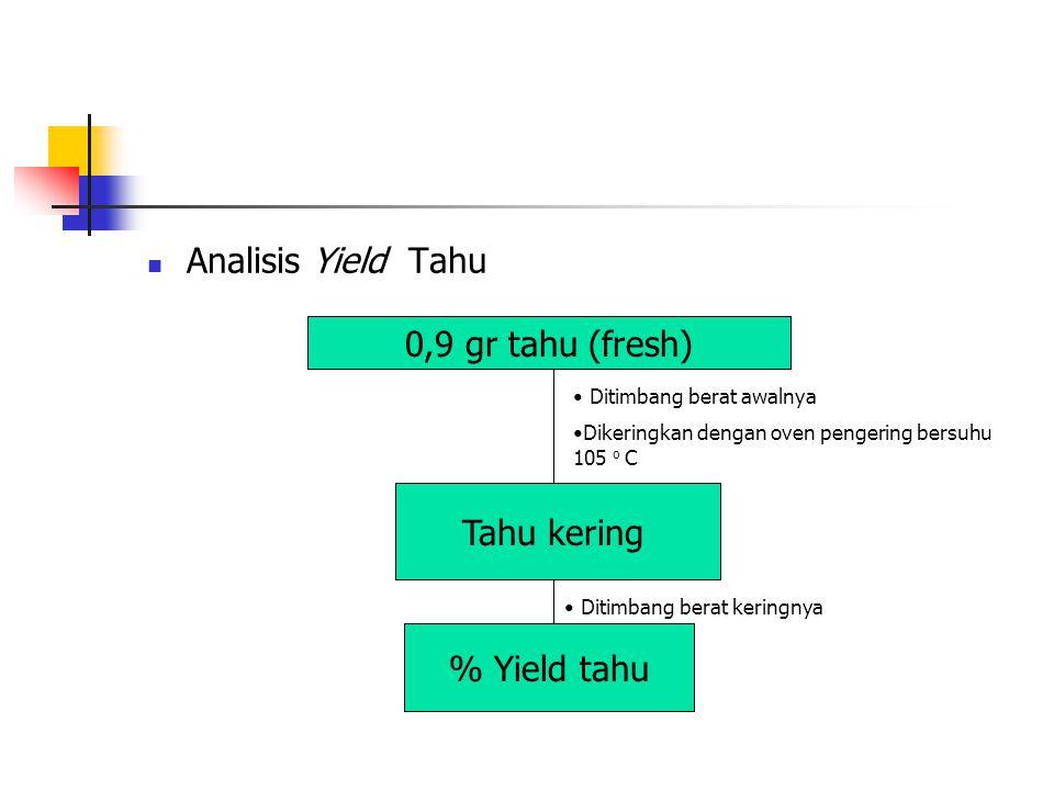 Analisis Yield Tahu 0,9 gr tahu (fresh) Tahu kering % Yield tahu Ditimbang berat awalnya Dikeringkan dengan oven pengering bersuhu 105 o C Ditimbang b