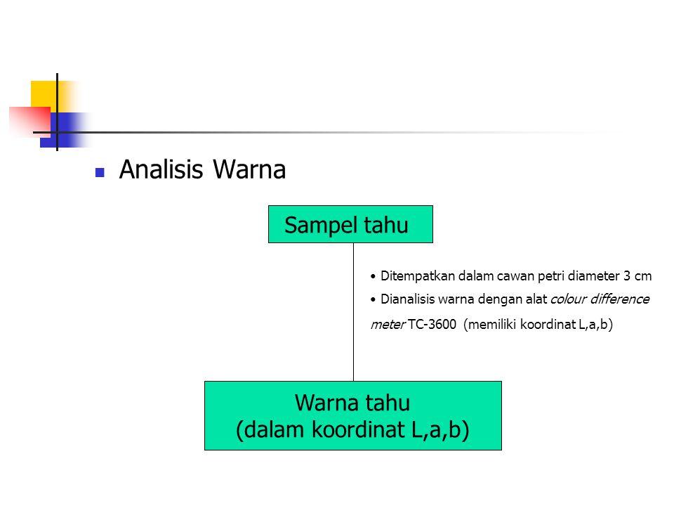 Analisis Warna Sampel tahu Ditempatkan dalam cawan petri diameter 3 cm Dianalisis warna dengan alat colour difference meter TC-3600 (memiliki koordina