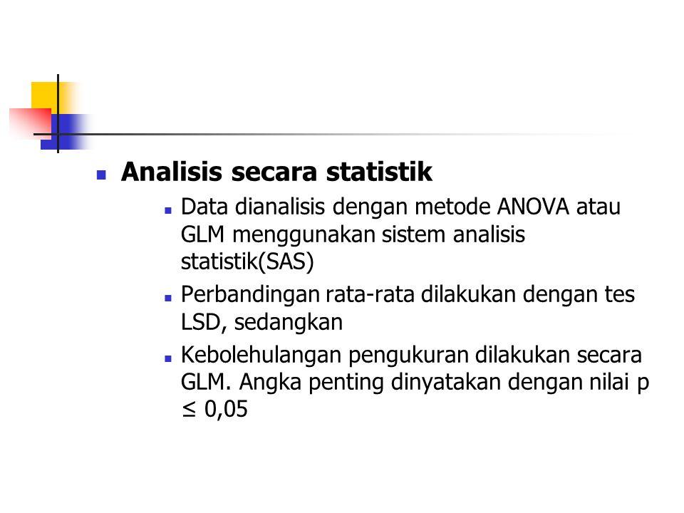 Analisis secara statistik Data dianalisis dengan metode ANOVA atau GLM menggunakan sistem analisis statistik(SAS) Perbandingan rata-rata dilakukan den