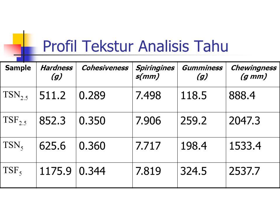 Profil Tekstur Analisis Tahu SampleHardness (g) CohesivenessSpiringines s(mm) Gumminess (g) Chewingness (g mm) TSN 2.5 511.20.2897.498118.5888.4 TSF 2