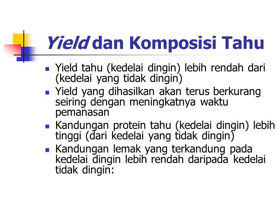 Yield dan Komposisi Tahu Yield tahu (kedelai dingin) lebih rendah dari (kedelai yang tidak dingin) Yield yang dihasilkan akan terus berkurang seiring