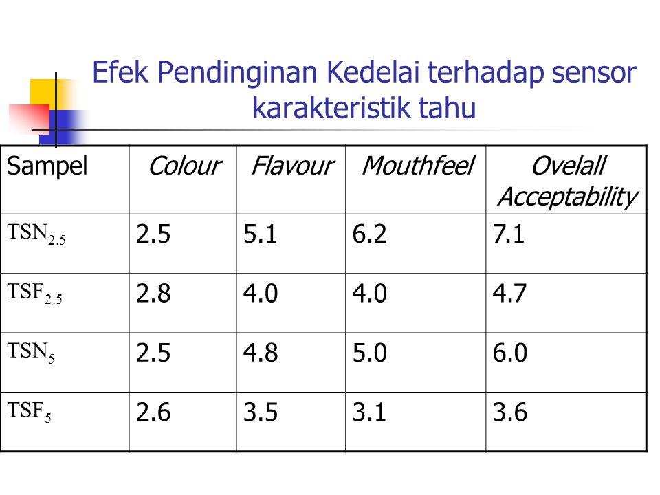 Efek Pendinginan Kedelai terhadap sensor karakteristik tahu SampelColourFlavourMouthfeelOvelall Acceptability TSN 2.5 2.55.16.27.1 TSF 2.5 2.84.0 4.7