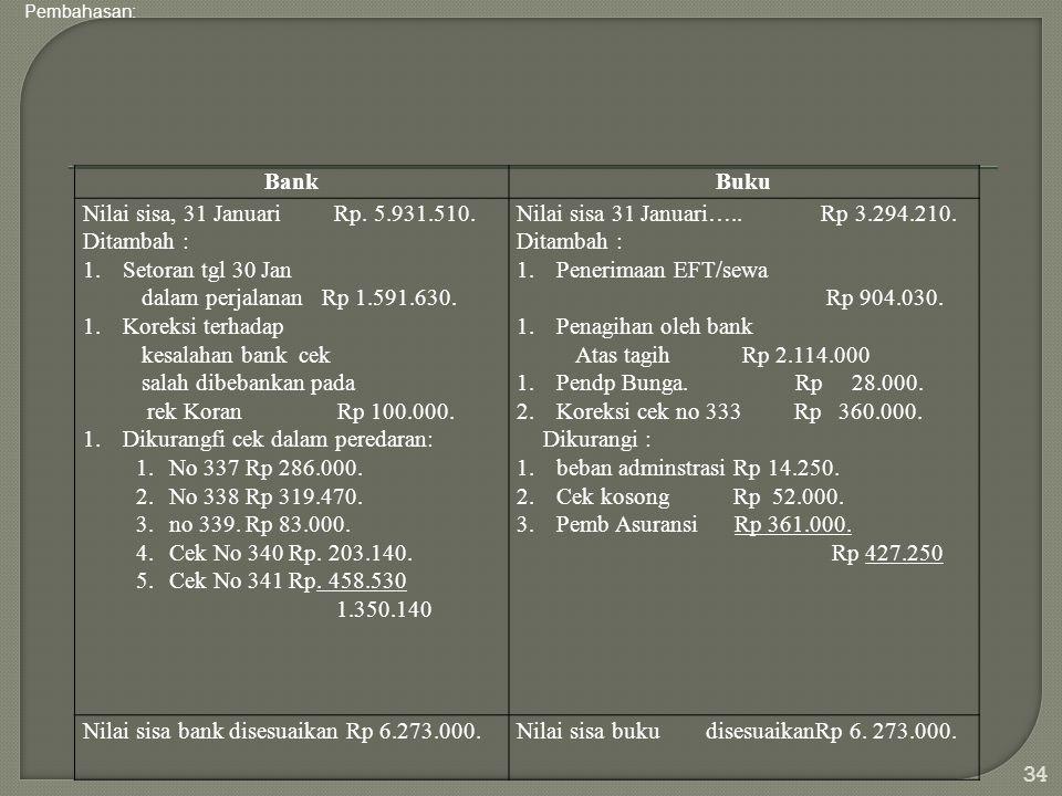 BankBuku Nilai sisa, 31 Januari Rp. 5.931.510. Ditambah : 1.Setoran tgl 30 Jan dalam perjalanan Rp 1.591.630. 1.Koreksi terhadap kesalahan bank cek sa