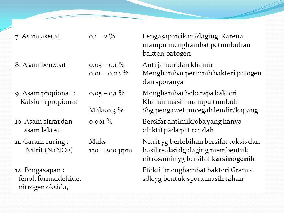 . Jjl; 7. Asam asetat0,1 – 2 %Pengasapan ikan/daging. Karena mampu menghambat petumbuhan bakteri patogen 8. Asam benzoat0,05 – 0,1 % 0,01 – 0,02 % Ant