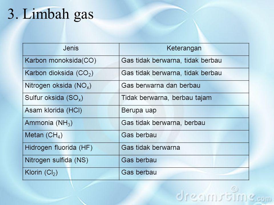 3. Limbah gas JenisKeterangan Karbon monoksida(CO)Gas tidak berwarna, tidak berbau Karbon dioksida (CO 2 )Gas tidak berwarna, tidak berbau Nitrogen ok