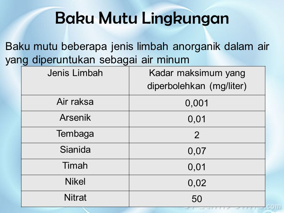 Baku mutu beberapa jenis limbah anorganik dalam air yang diperuntukan sebagai air minum Baku Mutu Lingkungan Jenis Limbah Kadar maksimum yang diperbolehkan (mg/liter) Air raksa 0,001 Arsenik 0,01 Tembaga 2 Sianida 0,07 Timah 0,01 Nikel 0,02 Nitrat 50