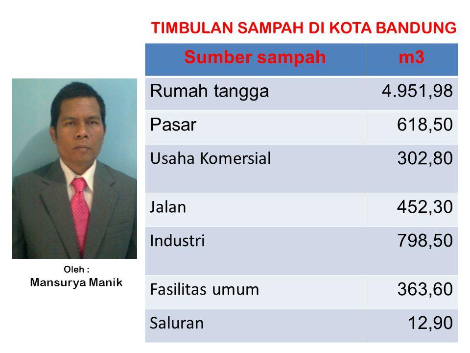 Nilai Kebaikan Sampah di Kelola Contoh kegiatan di RW 12 dan RW 10 Kelurahan Jatihandap Kecamatan Mandalajati Kota Bandung Oleh : Mansurya Manik