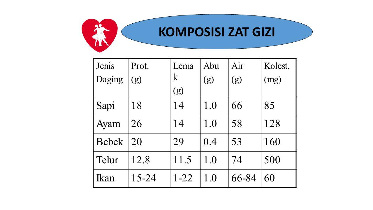 KOMPOSISI ZAT GIZI Jenis Daging Prot. (g) Lema k (g) Abu (g) Air (g) Kolest. (mg) Sapi18141.06685 Ayam26141.058128 Bebek20290.453160 Telur12.811.51.07