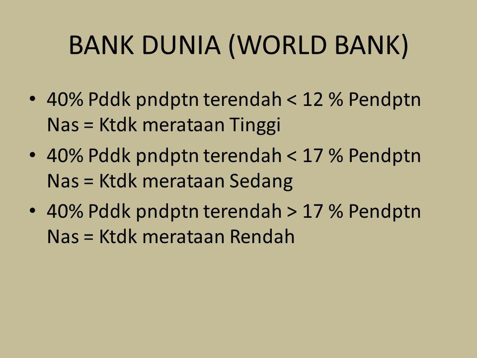 BANK DUNIA (WORLD BANK) 40% Pddk pndptn terendah < 12 % Pendptn Nas = Ktdk merataan Tinggi 40% Pddk pndptn terendah < 17 % Pendptn Nas = Ktdk merataan Sedang 40% Pddk pndptn terendah > 17 % Pendptn Nas = Ktdk merataan Rendah